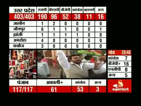 Congress, BJP neck-and-neck in Uttarakhand