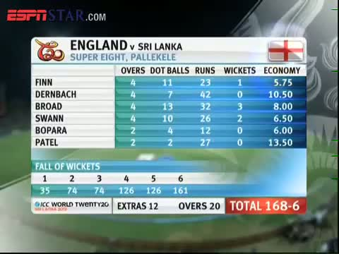 SL vs ENG Highlights - ICC T20 World Cup 2012 - Match 22