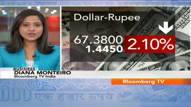 In Business - Rupee Gains On RBI's Special Dollar Widow For OMCs
