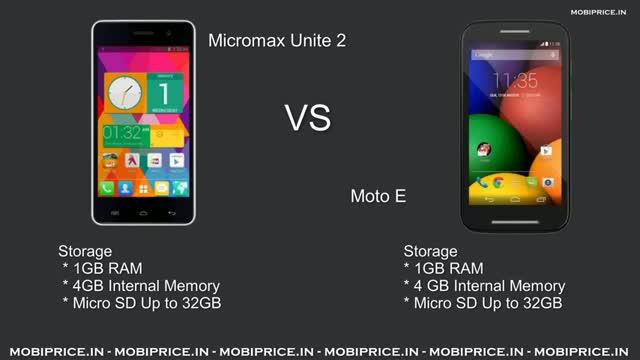 Compare Online Micromax Unite 2 vs Moto E Price Specification Review