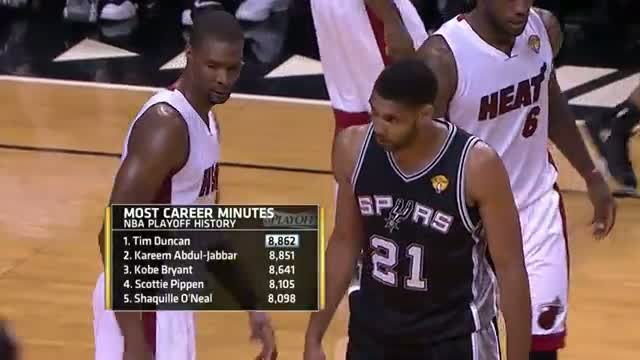 NBA: Tim Duncan Sets the Postseason Minutes and Double-Doubles Records (Basketball Video)