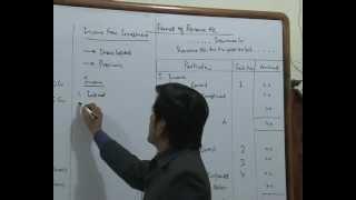 Advanced Accounts for CA- IPCC (Insurance Company)