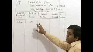 Investment Accounting for IPCC Accounting Group-I