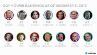 GOP Power Rankings for week 15
