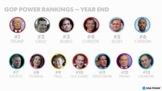 Year end GOP Power Rankings