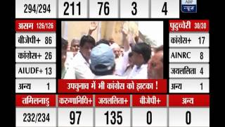 Assembly Election Results 2016: Know about consistent blows to Congress