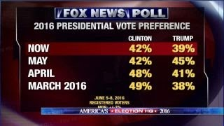 Trump trails Clinton in new poll as Democrats start to unify