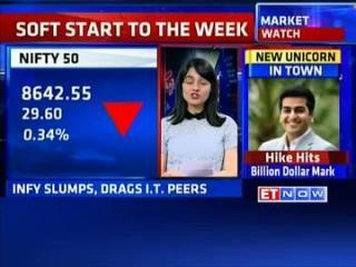 Market watch: Soft start to the week