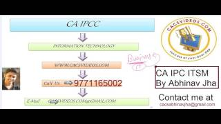 CA IPC May 2017 ITSM Ch 1 Part 1 Demo by Abhinav Jha
