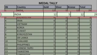 India finish on top, China Second at Asian athletics meet