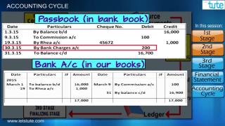 Accounting Cycle | Letstute