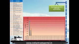 India - Nepal Trade Statistics