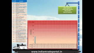 India - USA Trade Statistics