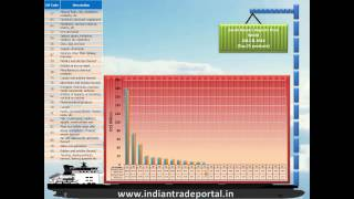 India - South Korea Trade Statistics
