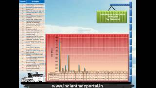 India - South Africa Trade Statistics