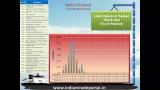 India - Thailand Trade Statistics
