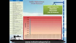 India - Afghanistan Trade Statistics