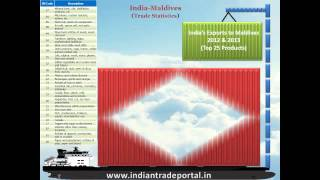 India - Maldives Trade Statistics
