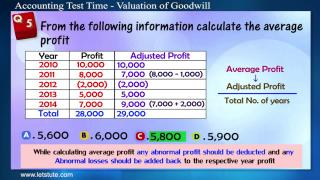 Accounting Test Time - Valuation of Goodwill | Letstute