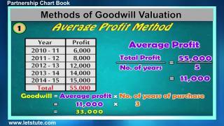 Partnership Accounting- Chart Book | Letstute