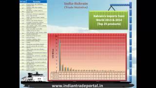India - Bahrain Trade Statistics