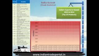 India - Kuwait Trade Statistics
