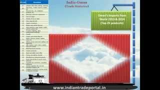 India - Oman Trade Statistics
