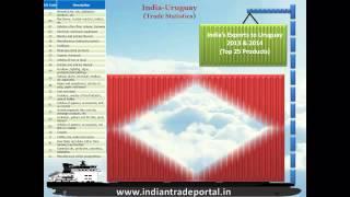 India - Uruguay Trade Statistics