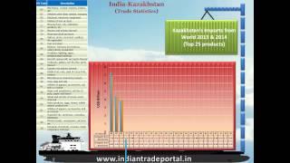 India - Kazakhstan Trade Statistics