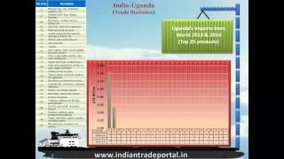 India - Uganda Trade Statistics
