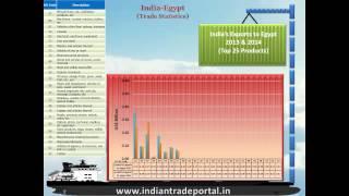India - Egypt Trade Statistics