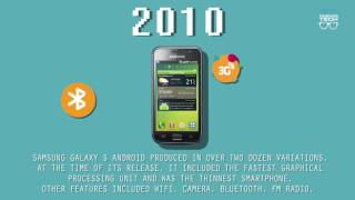 Evolution of Smartphones | ThinkingTech.in