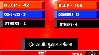 Gujarat Himachal ,Election Results 2017 | Counting Of Votes Underway, BJP Ahead | Part 2