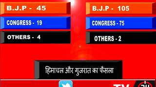 Gujarat Himachal ,Election Results 2017 | Counting Of Votes Underway, BJP Ahead | Part 3