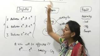 Industrial Dispute Act, 1947 by CA Jaishree Soni | Industrial Law