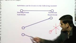 PERT and CPT | Network Analysis by CA Raj K Agrawal | CMA 2016 Syllabus Operation Management