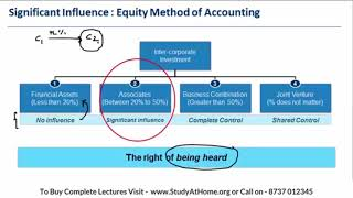 CFA L2 | FRA | Inter Corporate | Equity Method Significant Influence by CFA Ankur Kulshrestha