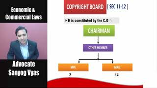 The Copyright Act, 1957 by Advocate Sanyog Vyas