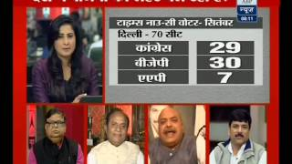 BJP Set For a Win in Assembly Elections-2013: Survey(ABP News 01-11-13)