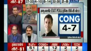 Chanakya's Exit Poll Gave A Majority to BJP in JH,BJP to Emerge as Top Gainer in J&K(News24,20Dec)MK