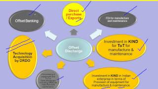 """CII Webinar on """"Defence Procurement Procedures and Opportunities for MSMEs"""""""