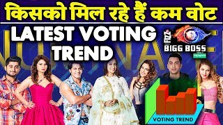 Voting Trend: Who Is Getting LEAST VOTES? | Dipika KV, Deepak, Shrishty, Megha, Rohit, Jas | BB12