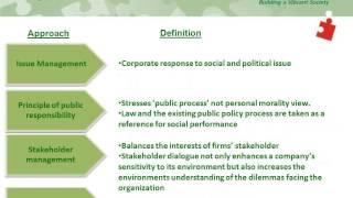 2014 08 05 11 12 Mastering CSR  CII   Online Certificate Course on CSR – 2014 Session 1