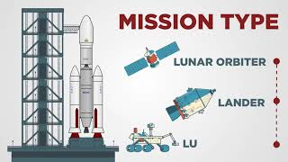 Mission Chandrayaan-2, developed 100% indigenously makes every Indian proud.