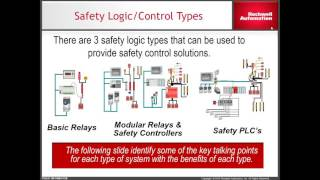Machine Safety Control Selection Relays to Integrated Control