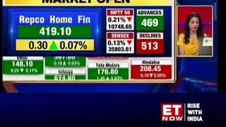 Sensex, Nifty off to a tepid start; Gruh Finance, Bandhan Bank plunge up to 9%
