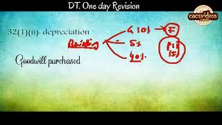 CA Final Direct Tax LMR i.e  One Day Revision Nov 2018 By Abhinav Jha
