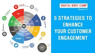 5 Strategies to Enhance your Customer Engagement | Digital Boot Camp [Season 1]