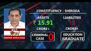 Here Is The List Of Assets & Liabilities of Candidates From Shiroda