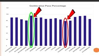 HSSC Results: Mapusa Ranks On Top While Sanquelim At The Bottom In Pass Percentage
